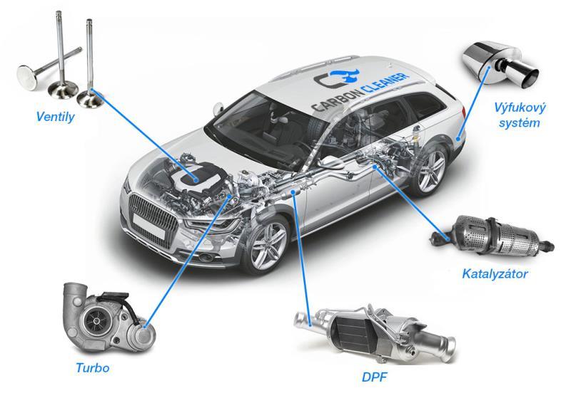 Výhody dekarbonizace Alternativa k drahé výměně dílů Odstraní povlak ze všech typů motorů Obnovuje výkon motoru a snižuje spotřebu paliva Zabraňuje opotřebení a předchází zanášení součástek (FAP, vstřikovací trysky, ventily …) Zvyšuje akceleraci a snižuje hlučnost motoru Snižuje emise výfukových plynů Prodlužuje životnost motoru
